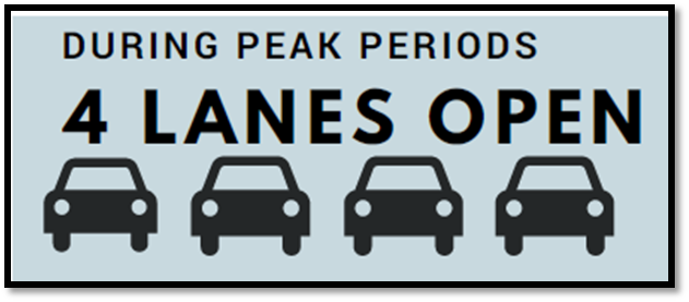 during peak periods . . . . 4 lanes open!